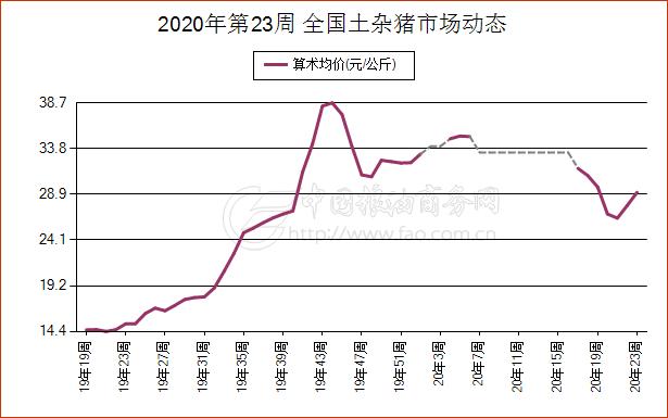 《【万和城娱乐代理注册】简讯:6月6日天津市土杂猪现货市场报价》