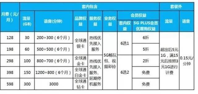 《【煜星品牌】工信部下令5G降价 三大运营商开启5G流量价格战》