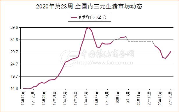 《【万和城平台招商】6月6日浙江内三元生猪现货市场报价》