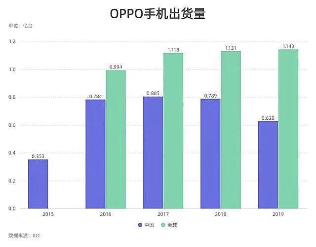 一年迭代9款机型 OPPO能否再造爆款?