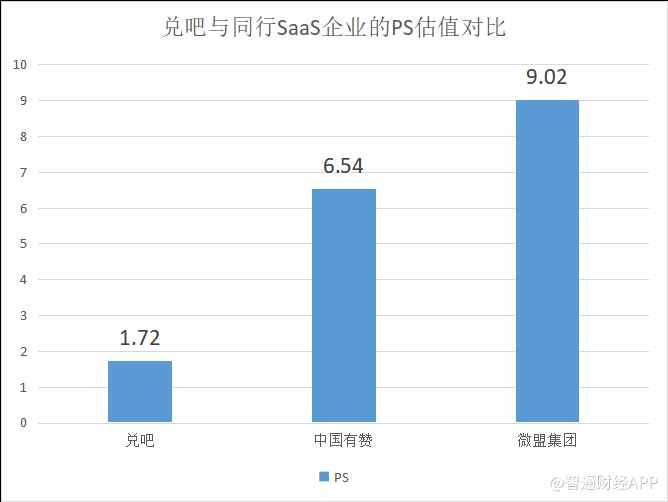 成功切入淘宝TOP品牌商家 兑吧(01753)SaaS发展再提速