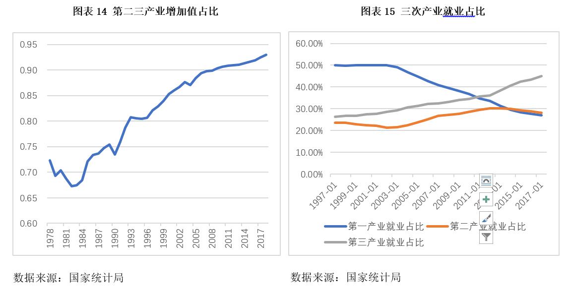 李稻葵团队:3%至4%的国内生产总值增长率可以确保就业基本稳定