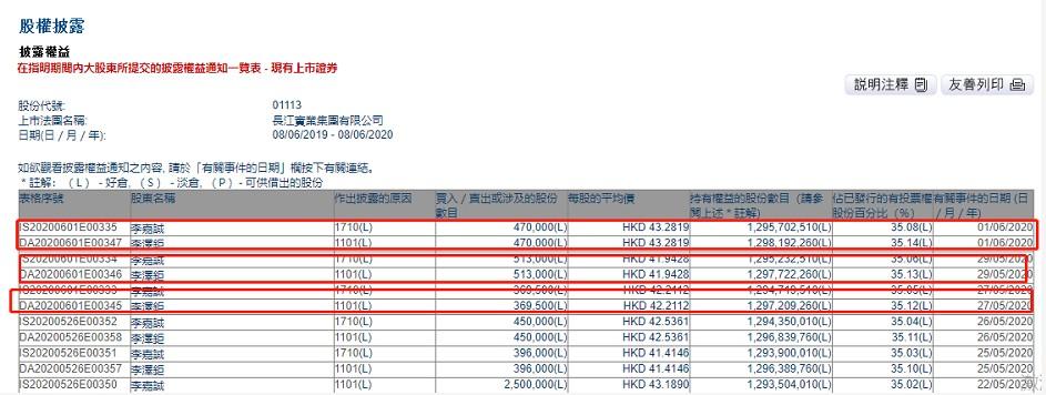 《【鹿鼎平台网站】李嘉诚及李泽钜三日增持长实集团共135.25万股 总金额约为5745.62万港元》