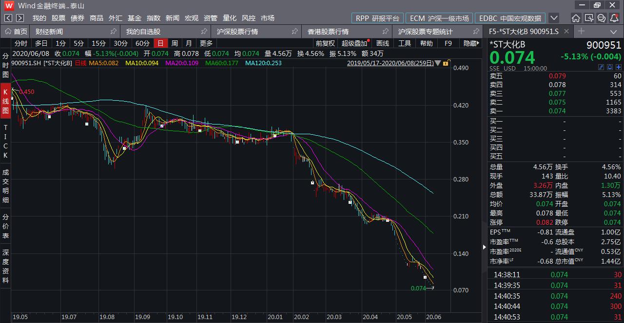 股价暴跌96% *ST大华B成为第二只面值退市的b股!半年停产135天,流动负债超过7亿元