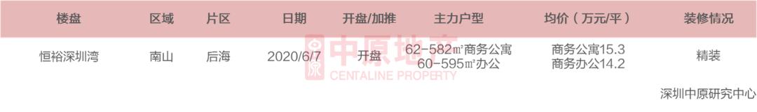 大发快3:华夏天产:上周深圳新居室第成交一0八九套 环比涨远5成 _ 西方财富网
