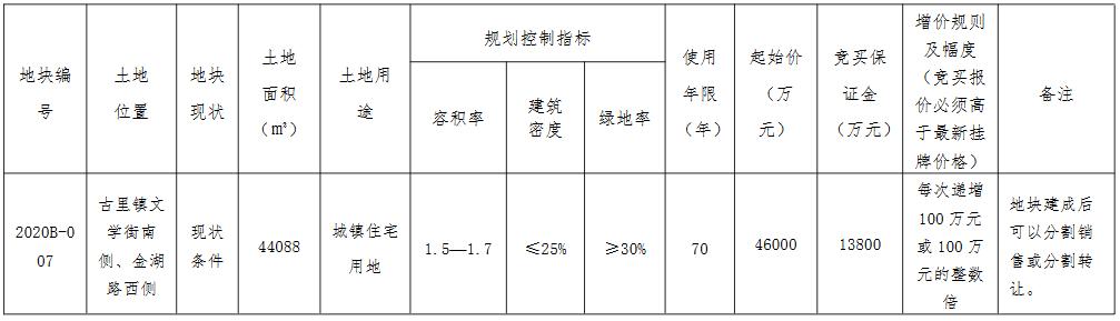 祥源地产4.63亿元竞得苏州常熟市一宗住宅用地 溢价率0.65%