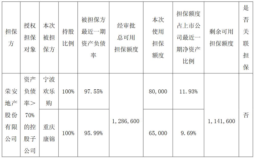 <a href=http://000517.jtxxol.com class=red>荣安地产</a>:为宁波欢乐购、重庆康锦置业14.5亿元融资提供担保-中国网地产