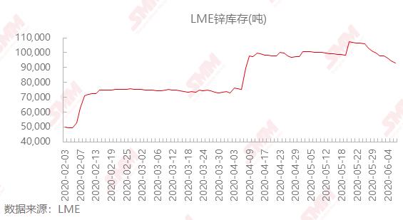 《【万和城代理平台注册】【SMM分析】LME锌库存大增9.07% 再次突破十万关口》