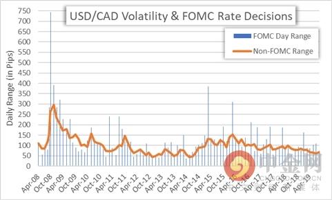 《【万和城平台怎么注册】美联储决议∶分析表明美元波动会加剧 交易美元需注意》