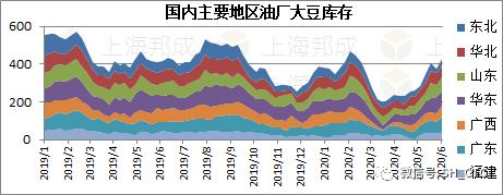 《【万和城代理主管】豆粕库存周度分析(6.1-6.7)》