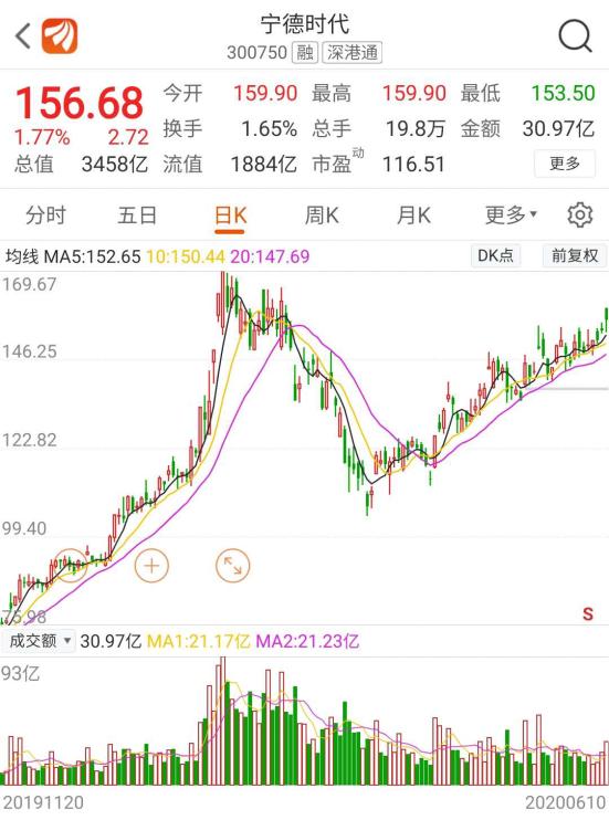 《【超越平台网】历史性时刻!特斯拉市值超丰田 A股产业链也受捧(名单)》