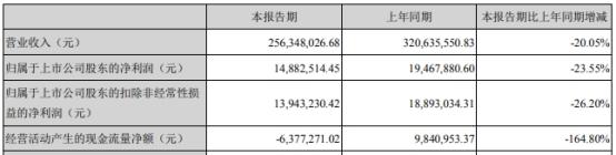 <b>日丰股份上市募资4亿首年营收净利双降 发行费用</b>
