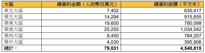 《【鹿鼎官网】华润置地前5个月销售额790亿元 269亿元买22个项目》