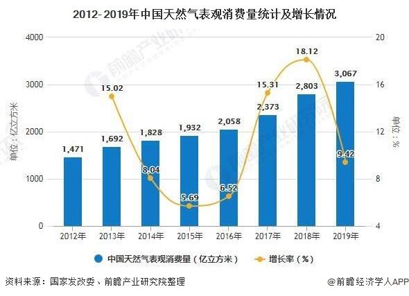 《【沐鸣娱乐登录官方】2020年中国天然气行业产销现状分析:四大因素推动市场消费量快速增长》