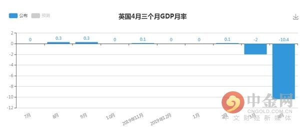 gdp有_英国4月GDP萎缩20.4%为有记录以来最大单月降幅