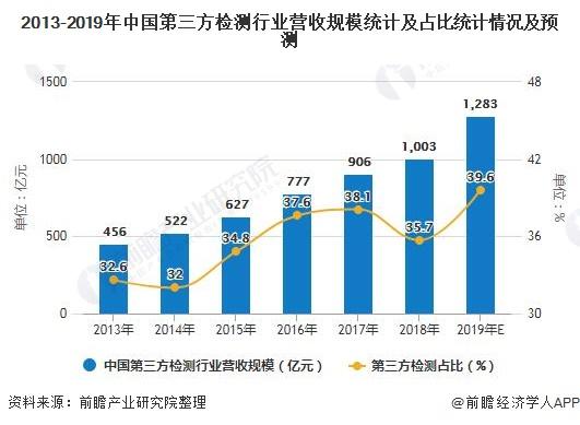 2013-2019年中国第三方检测行业营收规模统计及占比统计情况及预测