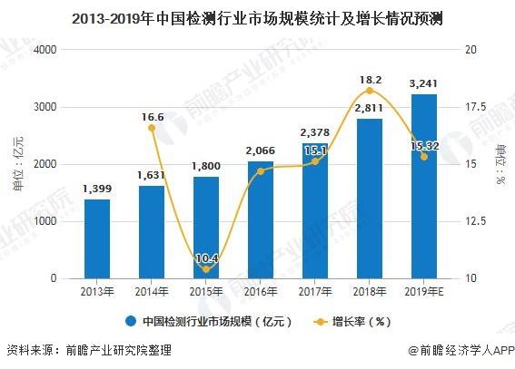 2013-2019年中国检测行业市场规模统计及增长情况预测