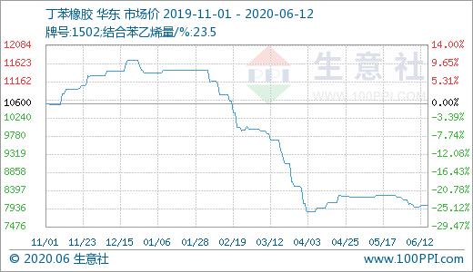 《【万和城平台招商】丁苯橡胶市场微幅上涨(6.8-6.12)》