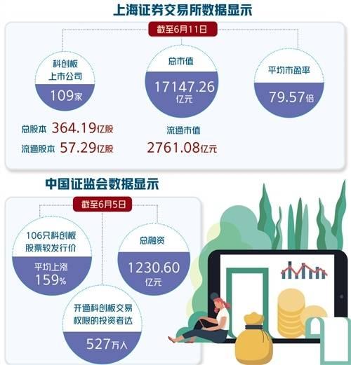 科技创新局一年累计为企业融资1230多亿元