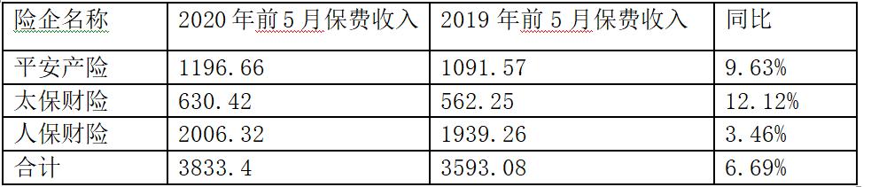《【迅达平台登录入口】五大上市险企前5月狂揽保费1.29万亿元 同比增长6.39%》