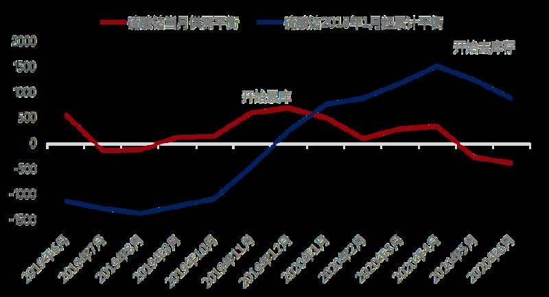 《【万和城平台主管待遇】三元需求增量甚微 钴原料到港后硫酸钴价格或继续走低》