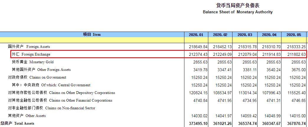 《【万和城娱乐平台怎么注册】中国外汇占款四连降 5月环比减少112.2亿元》