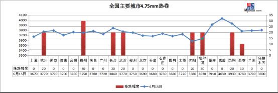 《【万和城娱乐平台代理】钢坯跌至3300 黑色系翻绿 钢价咋走?》