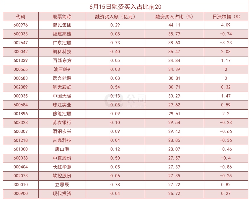 杠杆资金大幅加仓股曝光健民集团买入占比高达44.11%