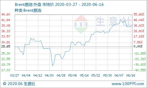 《【万和城娱乐怎么代理】6月15日国际原油价格上涨》