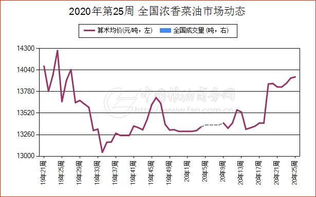 《【万和城平台招商】6月16日云南省浓香菜油现货报价维持稳定》