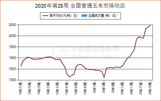 《【万和城代理主管】6月16日宁夏普通玉米现货报价维持稳定》
