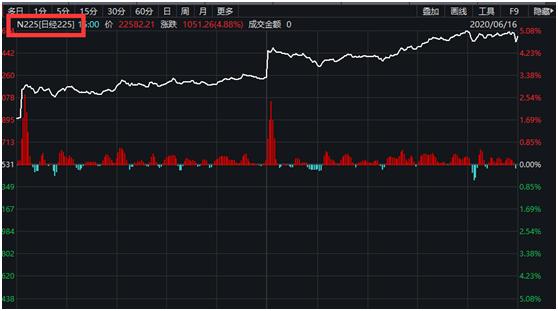 """亚太股市又嗨了:日韩股市暴涨5% A股""""创蓝筹""""指数创新高"""