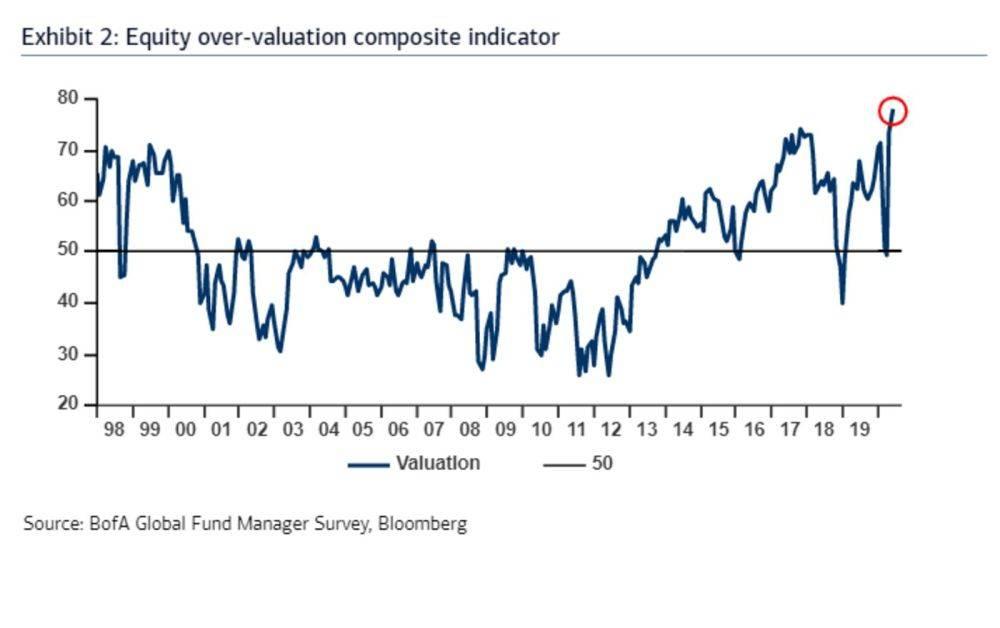 美银调查:78%投资者认为股市被高估 为有记录以来最高水平