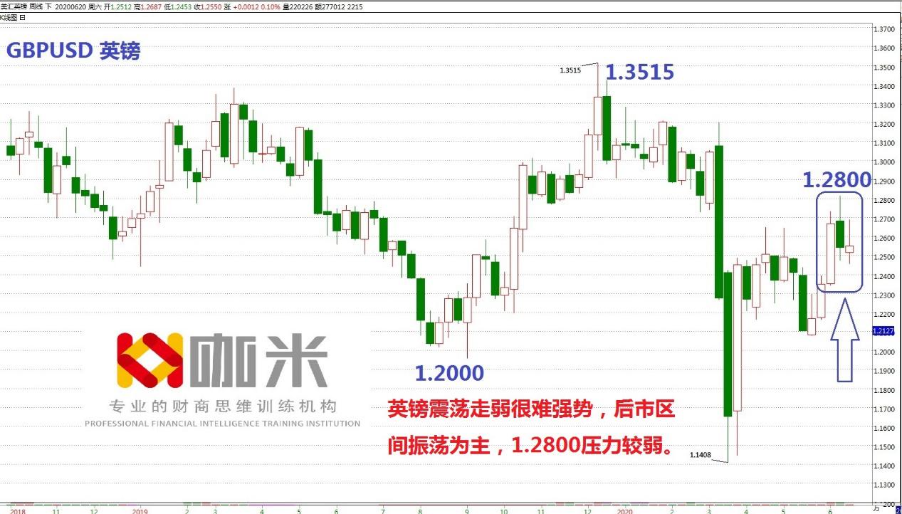 《【万和城在线登陆注册】吴佳栋:英镑兑美元会继续压制在1.2800下方》