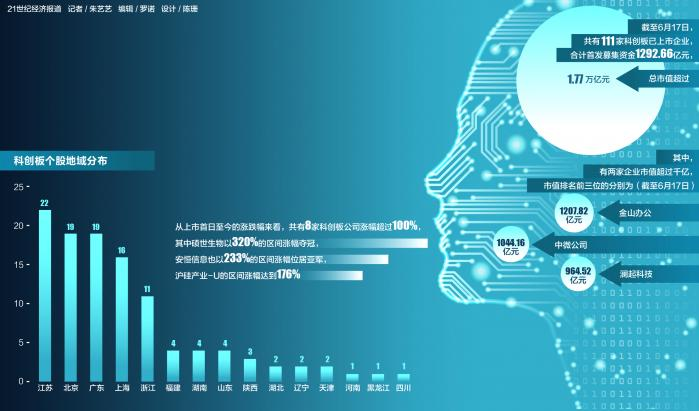 """科技局""""成绩单""""一周年:111家企业获得1.77万亿市值,苏联企业主导20%的市场"""