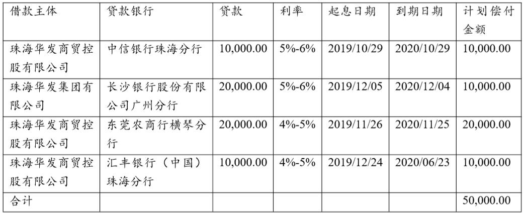 珠海华发拟发行5亿元超短期融资券