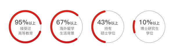 一二线城市的高收入人群是消费主力,且95%以上接受过高等教育