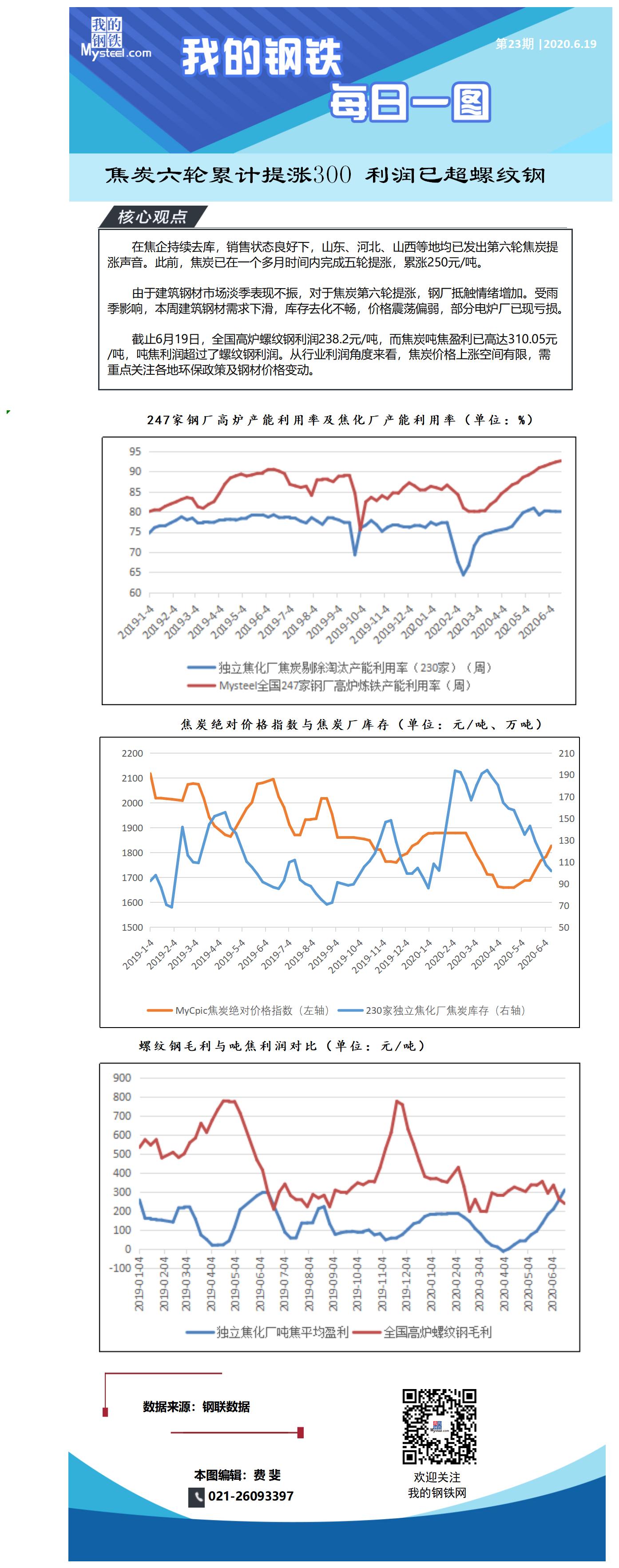 《【万和城娱乐怎么代理】Mysteel每日一图:焦炭六轮累计提涨300 利润已超螺纹钢》