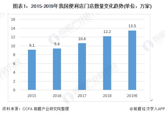 图表1:2015-2019年我国万博手机客户端登录门店数量变化趋势(单位:万家)