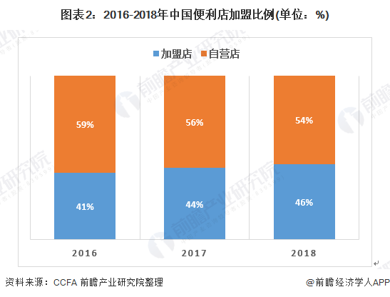 图表2:2016-2018年中国万博手机客户端登录万博体育手机登录比例(单位:%)