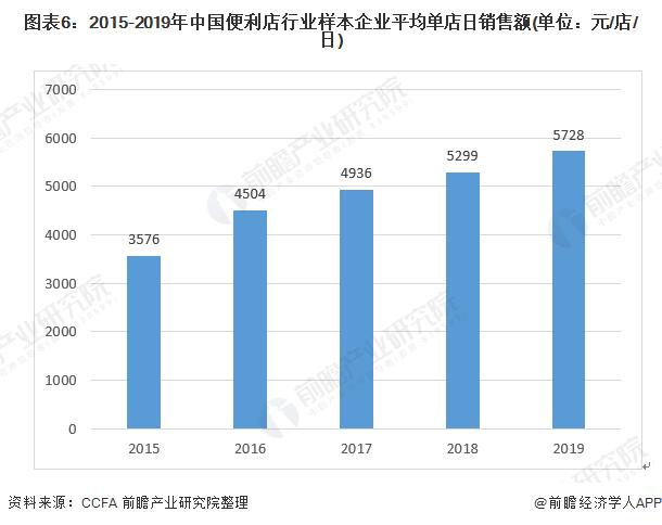 图表6:2015-2019年中国万博手机客户端登录行业样本企业平均单店日销售额(单位:元/店/日)
