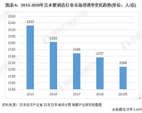 图表4:2015-2019年日本万博手机客户端登录行业市场渗透率变化趋势(单位:人/店)