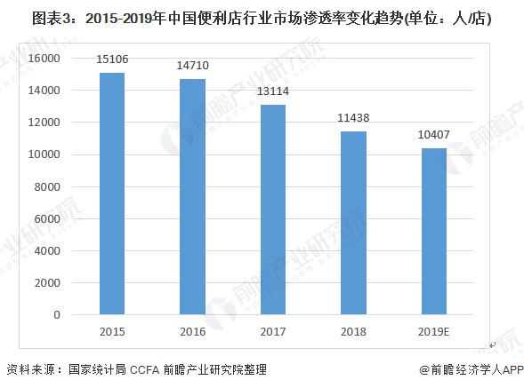 图表3:2015-2019年中国万博手机客户端登录行业市场渗透率变化趋势(单位:人/店)
