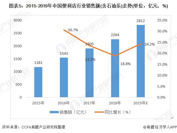 图表5:2015-2019年中国万博手机客户端登录行业销售额(含石油系)走势(单位:亿元,%)