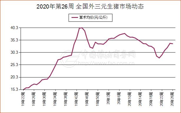 《【万和城娱乐总代理】6月21日北京市外三元生猪现货市场报价》
