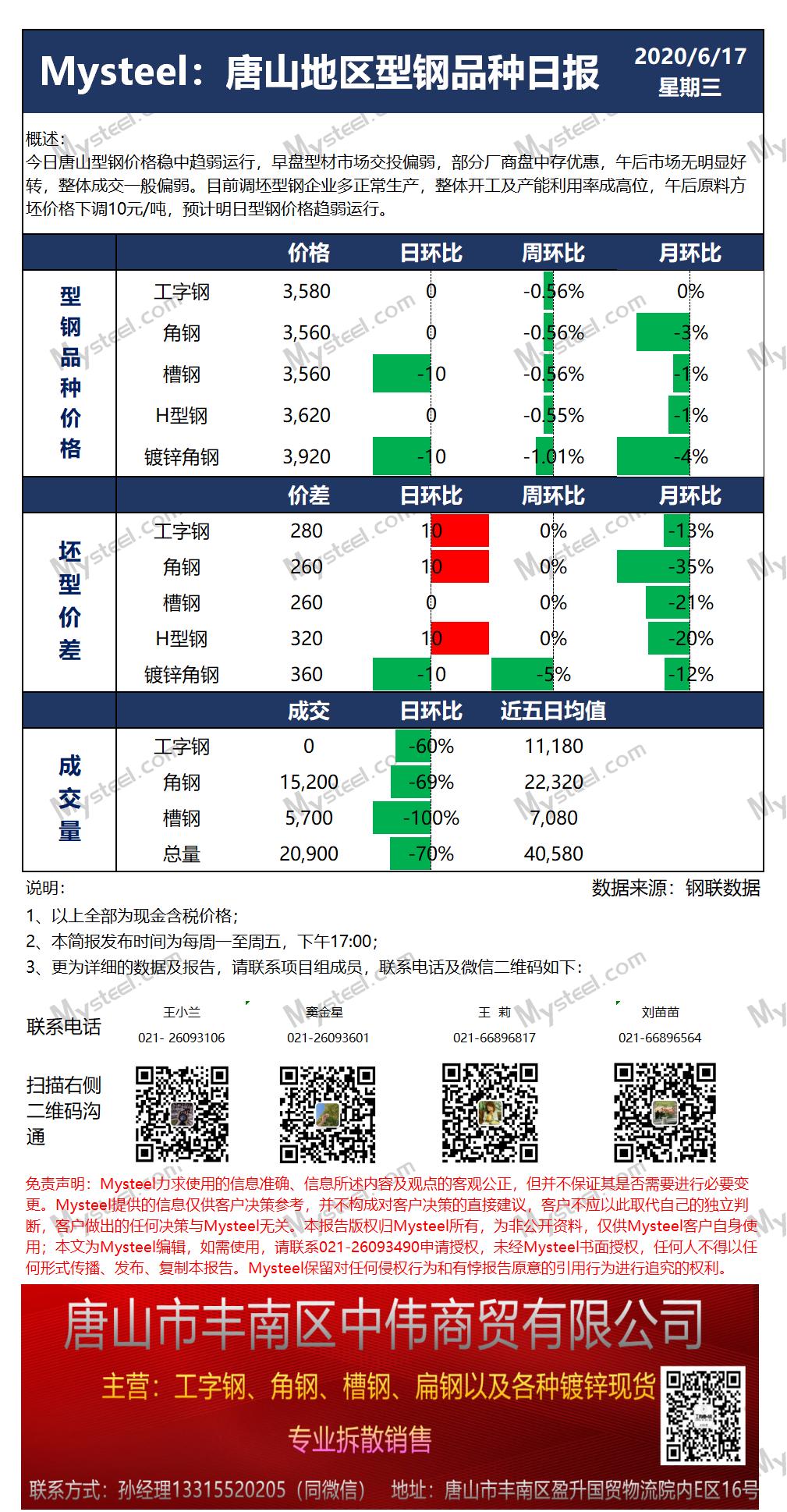 《【万和城娱乐待遇】唐山型钢日报:17日价格稳中趋弱 成交一般》