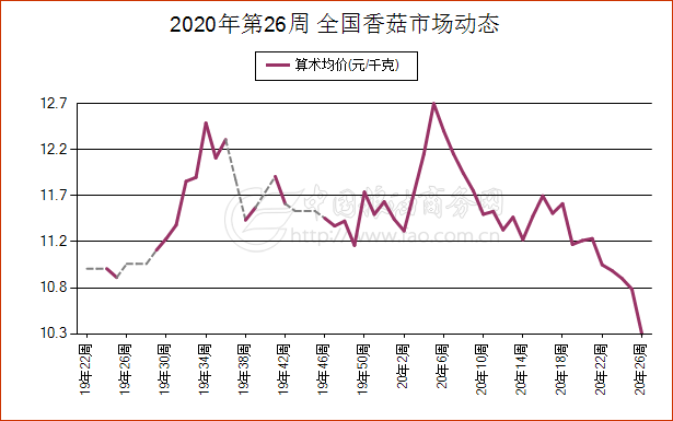《【万和城平台主管待遇】简讯:6月21日安徽省香菇现货市场报价》