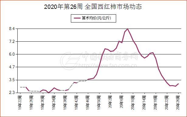 《【万和城代理官网】简讯:6月21日广东省西红柿现货市场报价》