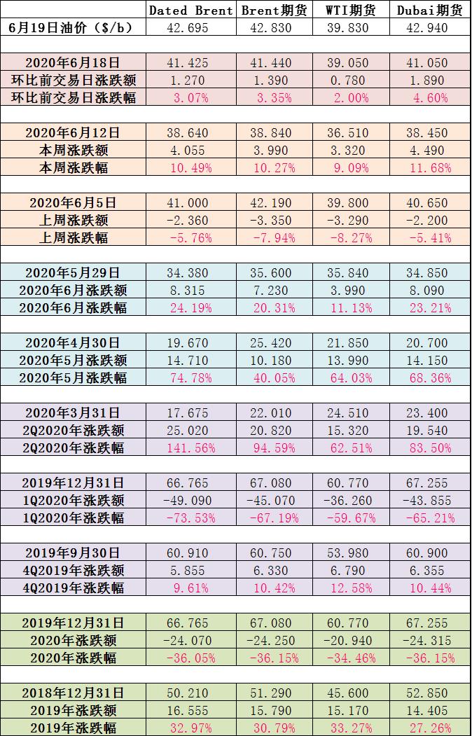 《【万和城平台主管待遇】本周纯苯承压下行(2020年6月15日-6月21日)》