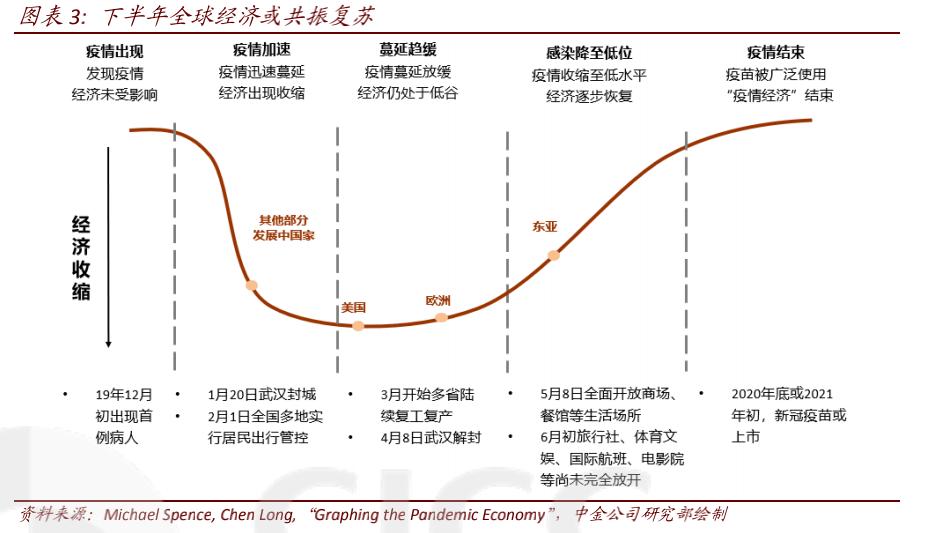 """《【鹿鼎在线登录注册】中金A股策略:下半年把握三类行业 """"新""""经济为主线》"""